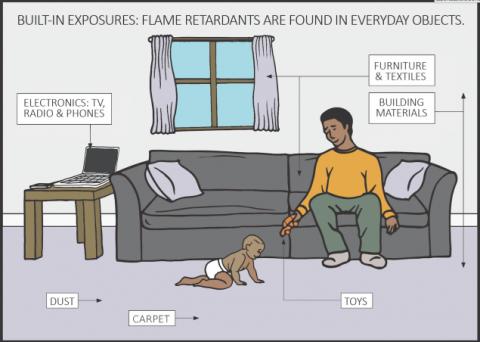 Toxic Flame Retardant Chemicals